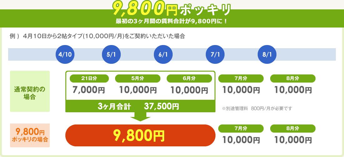 9,800円ポッキリキャンペーン