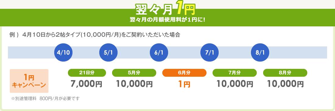 翌々月1円キャンペーン